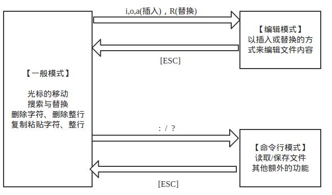 Linux vi/vim编辑器常用命令与用法总结